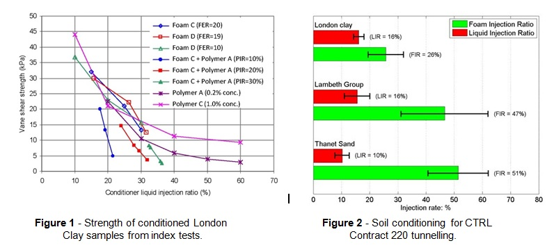 Figure 1 - Strength of conditioned London Clay samples from index tests. Figure 2 - Soil conditioning for CTRL Contract 220 tunnelling.
