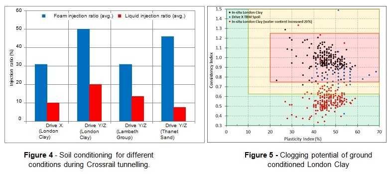 Figure 4 - Soil conditioning for different conditions during Crossrail tunnelling. Figure 5 - Clogging potential of ground conditioned London Clay