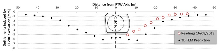 Figure 6. Ground surface settlements induced solely by the PL2RC excavation against measurements on the surface.