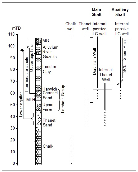 Figure 3. Schematic section showing ground profile.