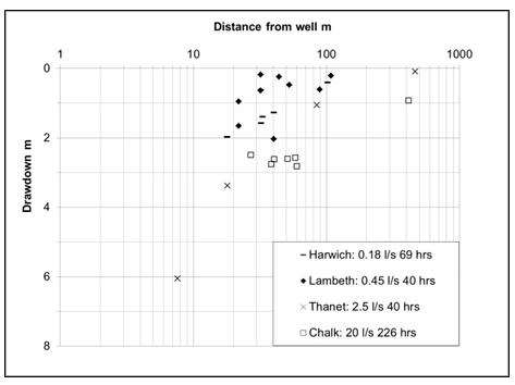 Figure 5. Summary of pumping test data.