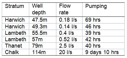 Table 1. Pumping test regime.