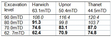 Table 2. Target groundwater levels at selected horizons for main shaft. Values in italics are above and values in bold are below pre-construction groundwater levels.