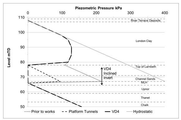 Figure 4. Pore pressure profile.