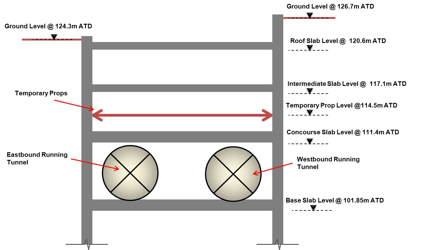 Figure 3. Station Cross Section