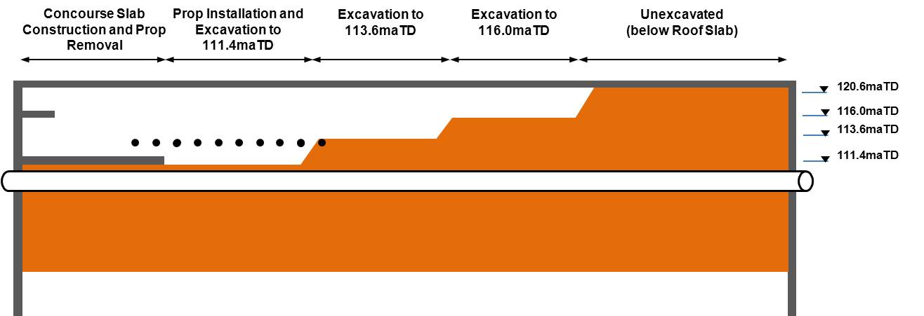 Figure 7. Station Box Excavation Sequence
