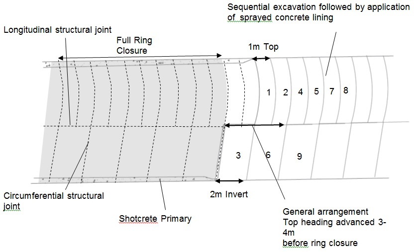 Figure 1 Typical Excavation Sequence