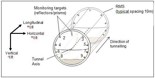 Figure 18 General arrangement of In-tunnel Monitoring