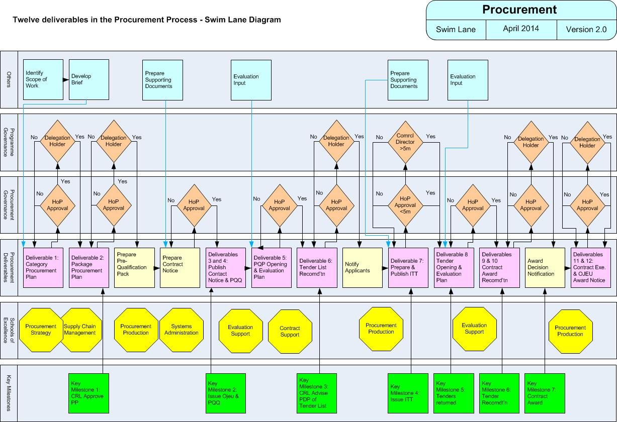12A 001 Figure 3 Procurement Swim Lane Diagram.jpg