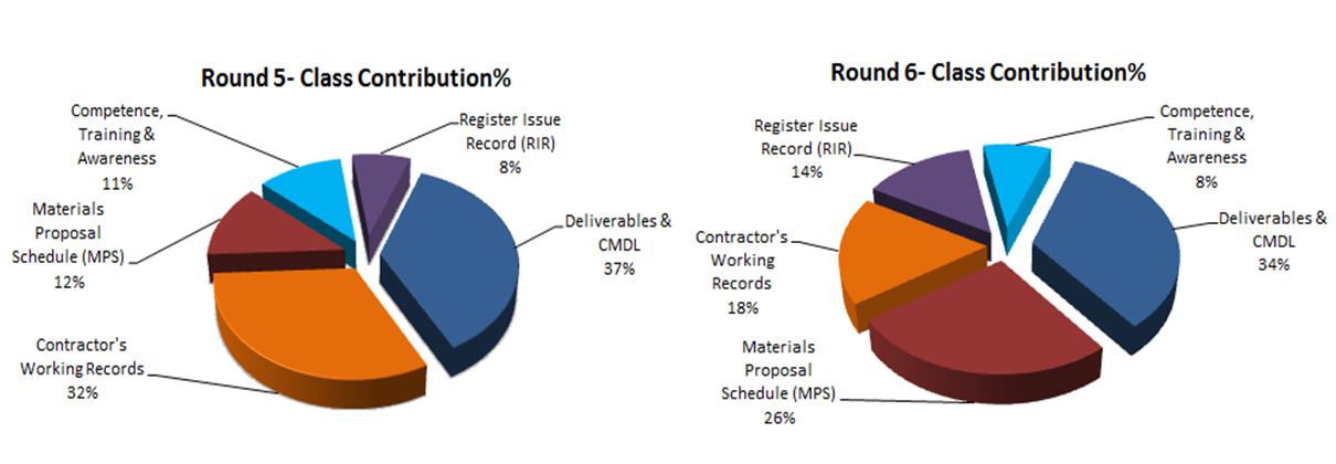 12E 002 Figure 2_PAF Compliance reviews class comparison.png