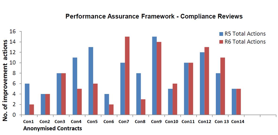 12E 002 Figure 2_PAF Compliance reviews contractor comparison.png