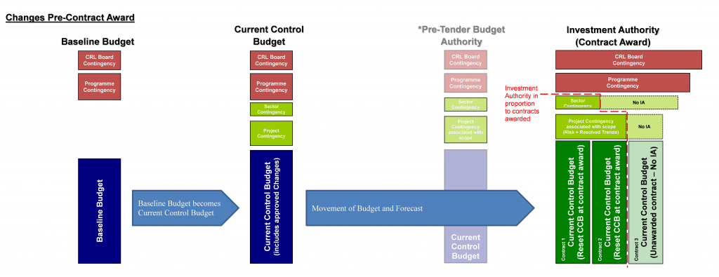 1I 013 Figure1 Budget allocation.png