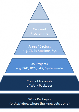Work    Breakdown Structure  Crossrail Learning Legacy