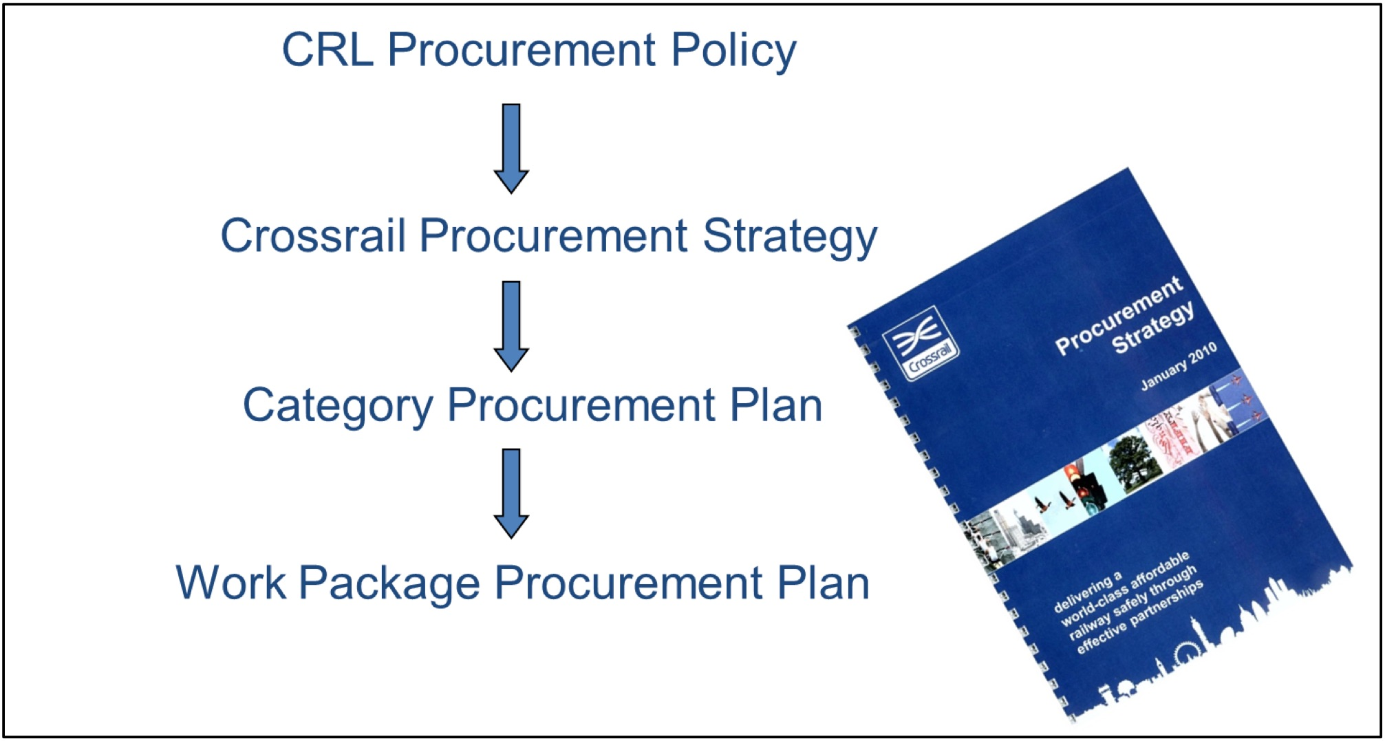 2A 001 Figure 9 Hierarchy of procurement policies and plans.jpg