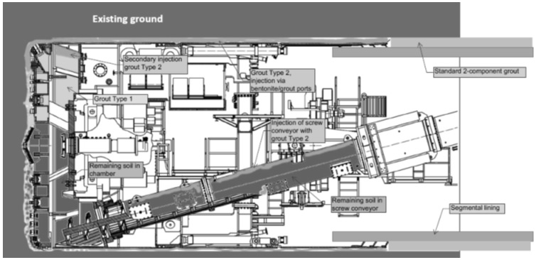 Figure 6. Burial schematic of TBM shield