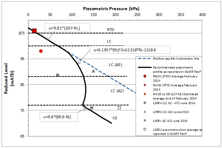 Figure 11: Piezometric pressure profile based on GLMR Rev F[7] including pore pressure obtained in VW piezometers RM01 at 7.4m, RM02 at 7.4m and RM03 to 06 in February 2014, and pore pressure from Historical CRL piezometers L30Rii, L39Rii and L40Ri.