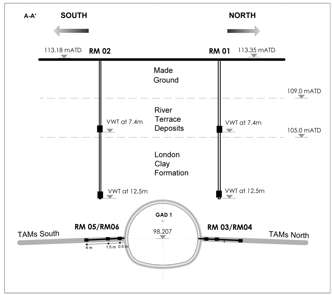 Figure 2: Cross section sketch of bore holes RM01 and RM02 with VWTs location at 7.4 m and 12.5 m depth; and RM05 and RM3 with VWTs at 0.5 m, 1.5 m and 4 m distance from the tunnel.