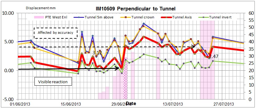 Figure 10c. Influence of Pilot tunnel Displacement vs. Time