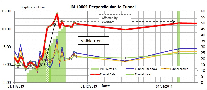 Figure 10d-e. Influence of Enlargement tunnel Displacement vs. Time