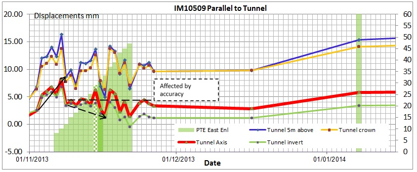 Figure 10d. Influence of Enlargement tunnel Displacement vs. Time