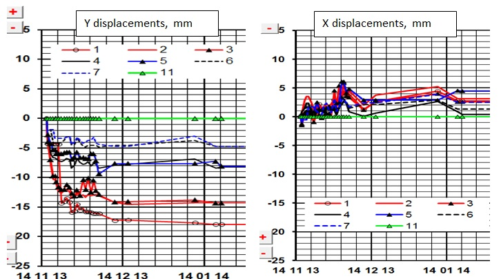 Figure 10f Enlargement Internal Monitoring Displacement vs. Time graphs PTEE – Ch29