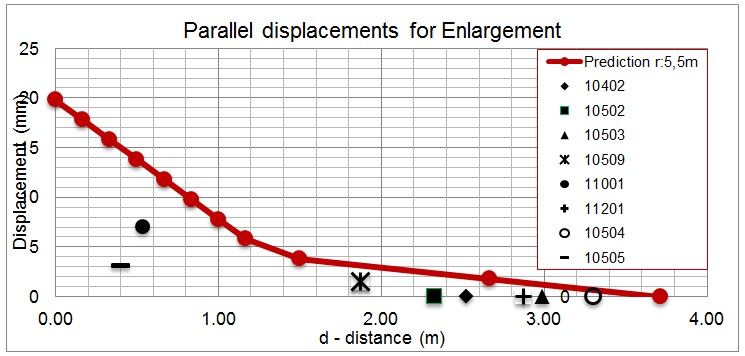 Figure 5. Predicted ground movements Vs. Actual values parallel to Enlargement Tunnel.