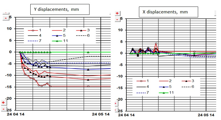 Figure 9g Enlargement Internal Monitoring Displacement vs. Time graphs at ch131.