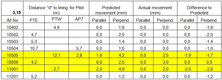 Table 2. Predicted versus Actual displacements during the construction of the Pilot Tunnels.
