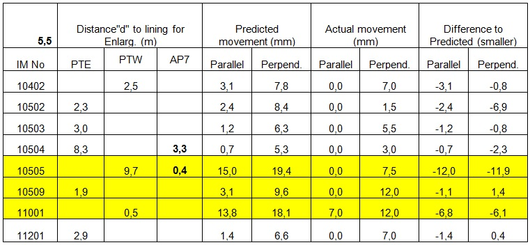 Table 3. Predicted versus Actual displacements during the construction of the Enlargement.