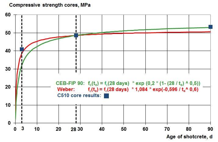Figure 2: compressive strength vs. age of shotcrete ta