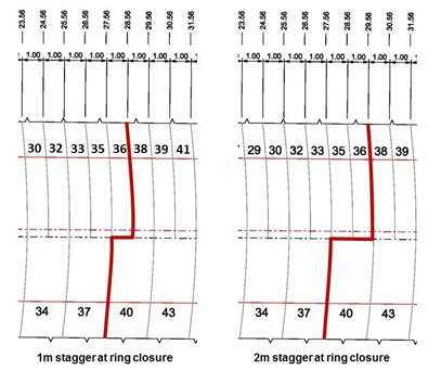 Figure 11: Example alternative advance sequence stagger of 1m and 2m at ring closure