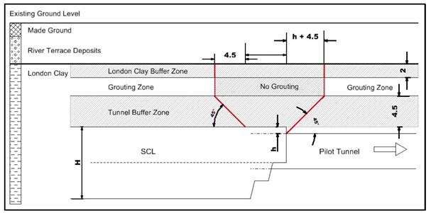 Figure 12: Compensation grouting exclusion zone