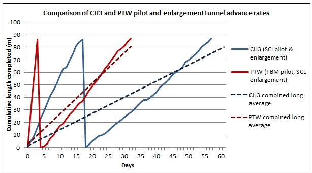 Figure 15: Comparison of CH3 and PTW pilot and enlargement tunnel advance rates