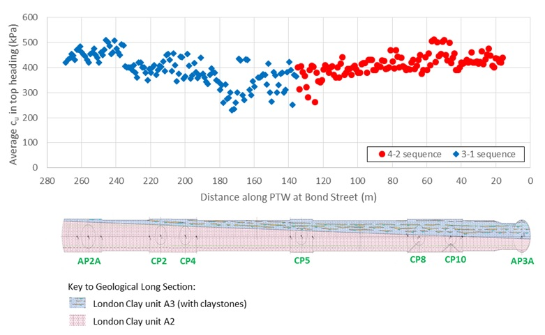 Figure 18: Recorded ground conditions during excavation of PTW at Bond Street