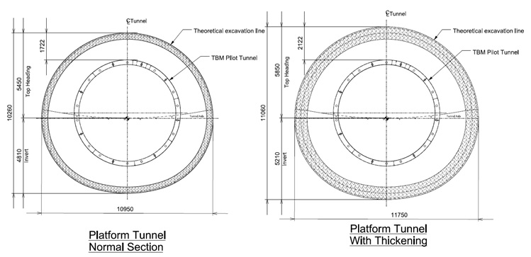 Figure 6: Typical SCL Platform Tunnel cross sections with TBM pilot tunnel