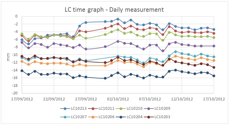 Figure 16 Invar (LC) data against time