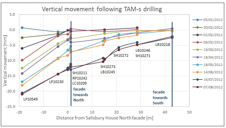 Figure 25. Time graphs comparing SH-LB movement