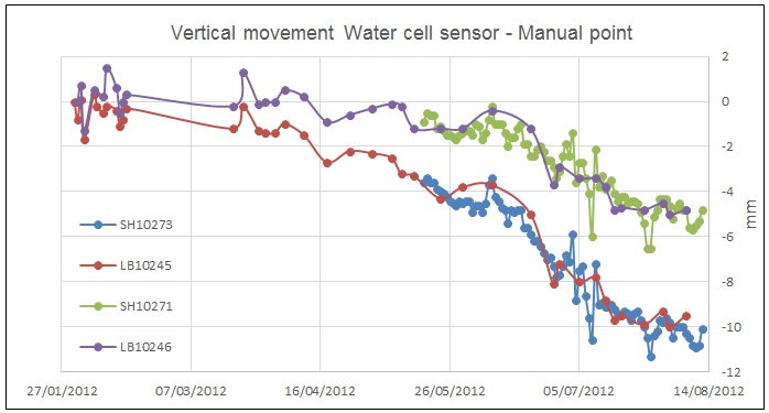 Figure 26. Time graphs comparing SH-RP-LC movement