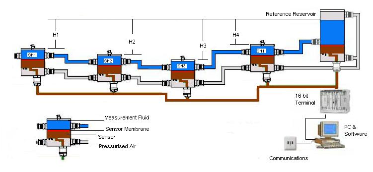 Figure 3: System diagram of the Electronic Precision Hydrostatic Levelling System PC 500 (Position Control Dmbh, 2011)[13]
