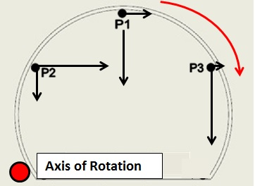 Figure 13. Cross section of the PO tunnel chainage 270, where crown and shoulders are showing observed vertical and horizontal movement (black arrows). Red arrow shows the resulting direction of rotation, around the axis point (red dot).