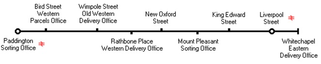 Figure 2. Tunnel route between Whitechapel Delivery Office and Paddington Sorting Office.