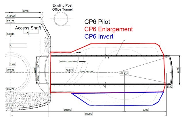 Figure 20. Long section of CP6, showing the position of the PO tunnel crossing the CP6 axis at a slight offset to perpendicular. Pilot excavation seen outlined in black, enlargement in red and deep invert in blue.