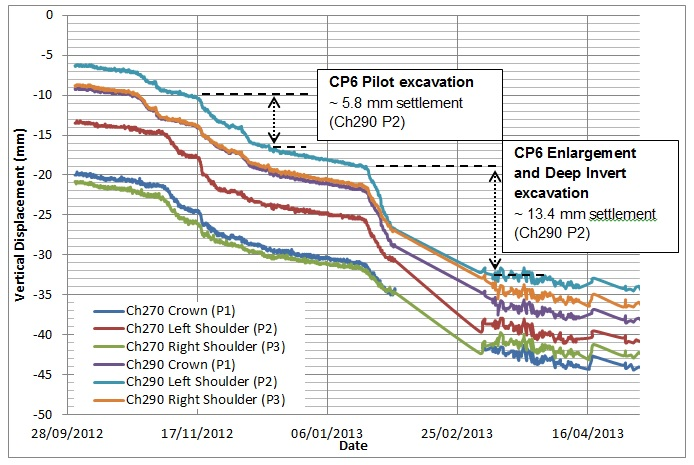 Figure 21. PO tunnel chainage 270 and 290, vertical displacement observed during the excavation of CP6.