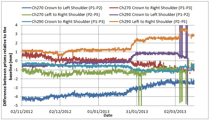 Figure 23. PO tunnel chainage 270 and 290 showing the calculated relative difference between the crown and shoulders. Where positive movement indicates divergence and negative movement indicates convergence.
