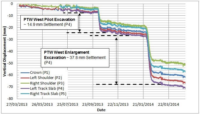 Figure 25. PO tunnel Chainage 190, vertical displacement due to the excavation of PTW West Pilot and PTW West Enlargement.