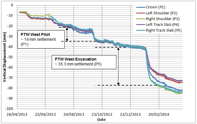 Figure 26. PO tunnel Chainage 210, vertical displacement due to the excavation of PTW West Pilot and PTW West Enlargement.