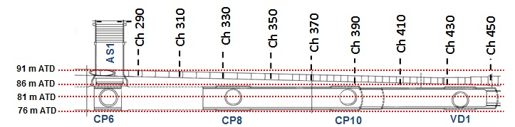 Figure 30. Long Section of the PO Tunnel (with labelled chainages) and PTE East (with labelled cross sections) showing the vertical distance between the two tunnels, down to as little as 450 mm. Long section is positioned looking north.