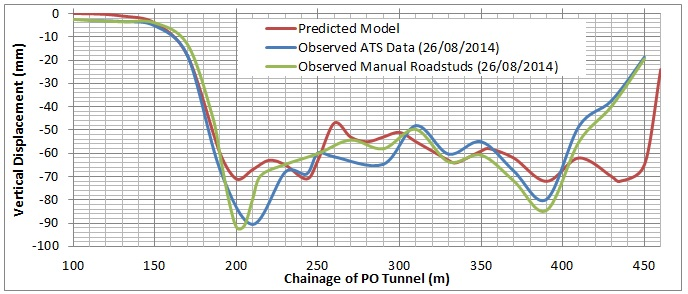 Figure 33. The total vertical displacement observed across the length of the PO tunnel in comparison to the predicted model.