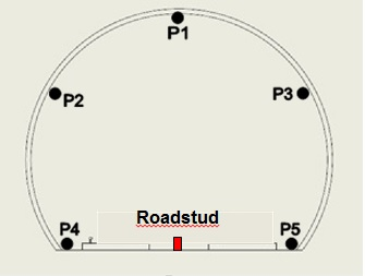 Figure 5. Cross Section within the PO tunnel, showing the ATS prism locations around each array (black). Manual roadstud position in the centre of the trackbed (red), cross section is looking east towards increasing tunnel chainage.