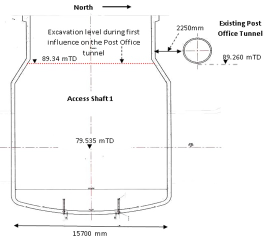 Figure 9. Vertical cross section showing the proximity between AS1 and the PO tunnel, positioned looking west.